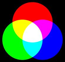 RGB Codierung
