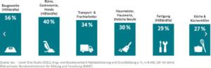 Bild: Anteil funktionaler Analphabeten nach Branche nach der Level-One-Studie der Universität Hamburg aus dem Jahr 2011.