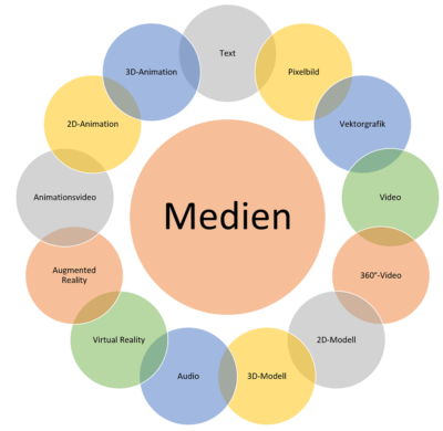 Medienpalette für Technische Dokumentation und E-Learning